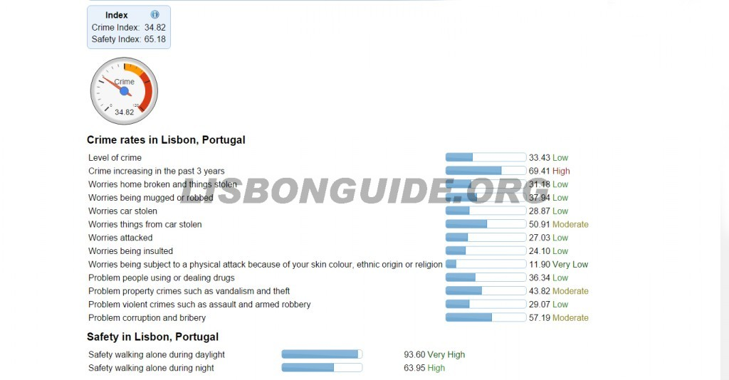 Crime_Rate_Lisbon_Portugal