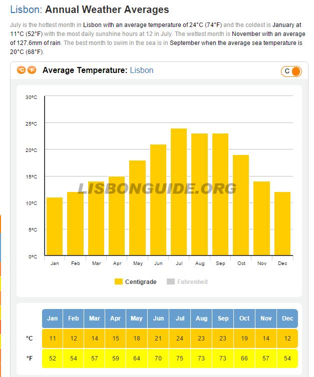 Lisbon_Average_Temperature_Weather