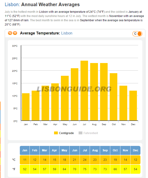 Lisbon_Average_Temperature_Weather
